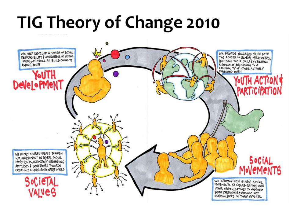 TIG Theory of Change 2010