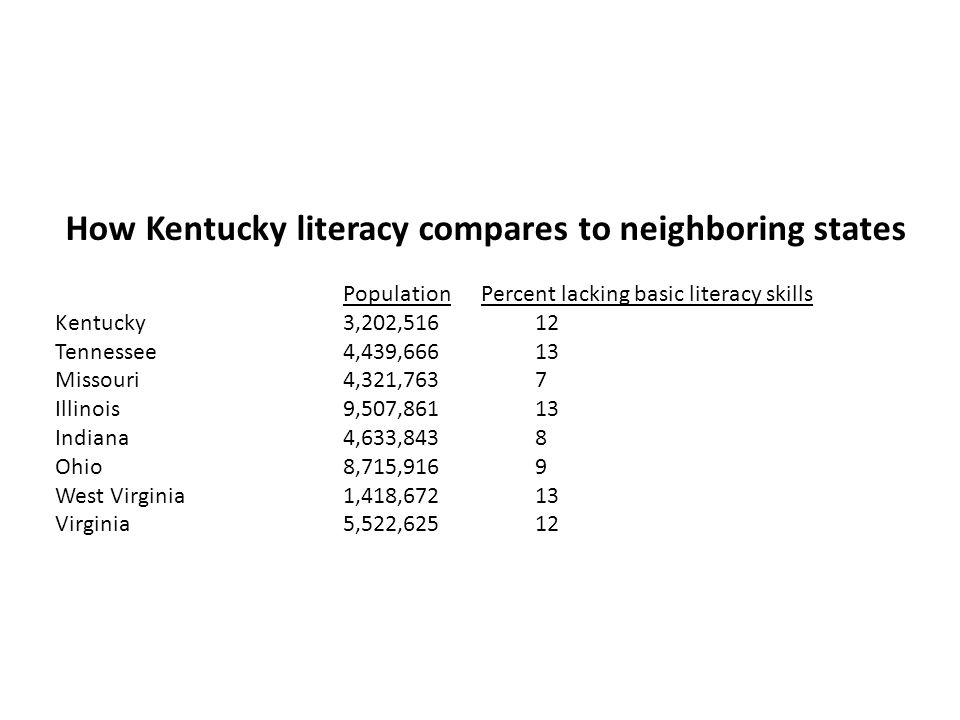 How Kentucky literacy compares to neighboring states Population Percent lacking basic literacy skills Kentucky3,202,51612 Tennessee4,439,66613 Missouri4,321,7637 Illinois9,507,86113 Indiana4,633,8438 Ohio8,715,9169 West Virginia1,418,67213 Virginia5,522,62512