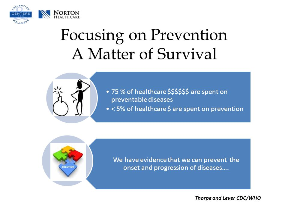 Focusing on Prevention A Matter of Survival 75 % of healthcare $$$$$$ are spent on preventable diseases < 5% of healthcare $ are spent on prevention We have evidence that we can prevent the onset and progression of diseases….