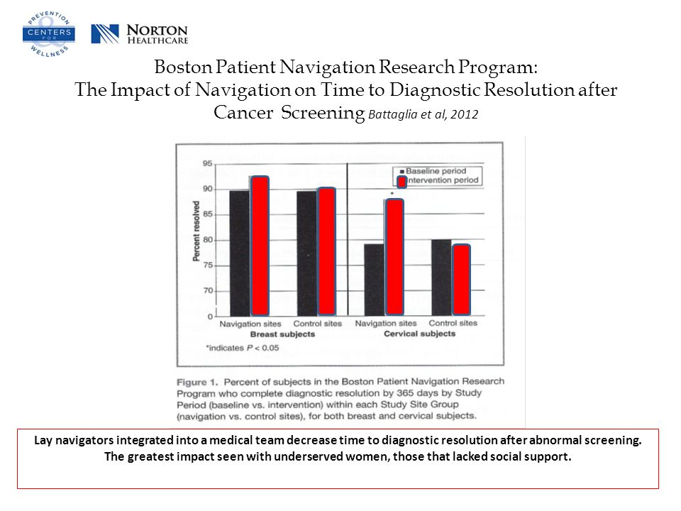 Boston Patient Navigation Research Program: The Impact of Navigation on Time to Diagnostic Resolution after Cancer Screening Battaglia et al, 2012 Lay navigators integrated into a medical team decrease time to diagnostic resolution after abnormal screening.