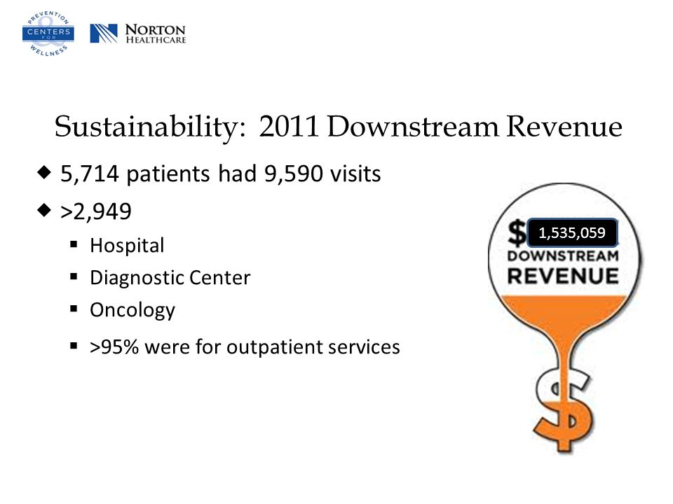 Sustainability: 2011 Downstream Revenue  5,714 patients had 9,590 visits  >2,949  Hospital  Diagnostic Center  Oncology  >95% were for outpatient services 1,535,059