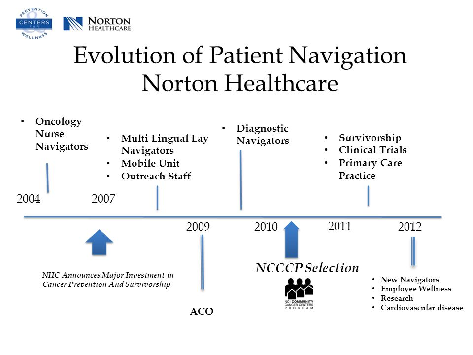 Evolution of Patient Navigation Norton Healthcare Oncology Nurse Navigators NHC Announces Major Investment in Cancer Prevention And Survivorship 20042007 Multi Lingual Lay Navigators Mobile Unit Outreach Staff 2009 Diagnostic Navigators 2010 NCCCP Selection 2011 Survivorship Clinical Trials Primary Care Practice ACO New Navigators Employee Wellness Research Cardiovascular disease 2012