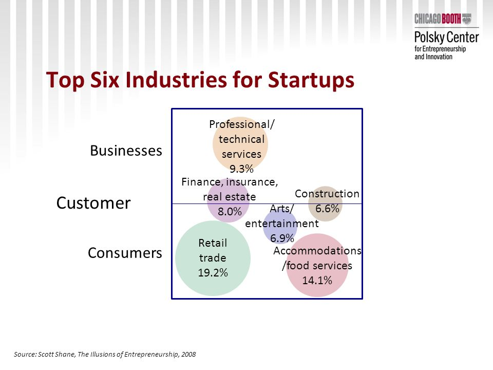 Top Six Industries for Startups Customer Businesses Consumers Retail trade 19.2% Professional/ technical services 9.3% Accommodations /food services 14.1% Finance, insurance, real estate 8.0% Arts/ entertainment 6.9% Source: Scott Shane, The Illusions of Entrepreneurship, 2008 Construction 6.6%