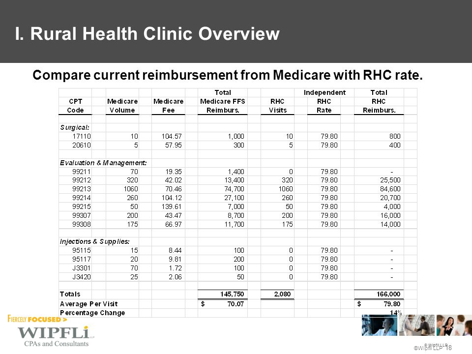 © Wipfli LLP ©Wipfli LLP 18 Compare current reimbursement from Medicare with RHC rate. I. Rural Health Clinic Overview