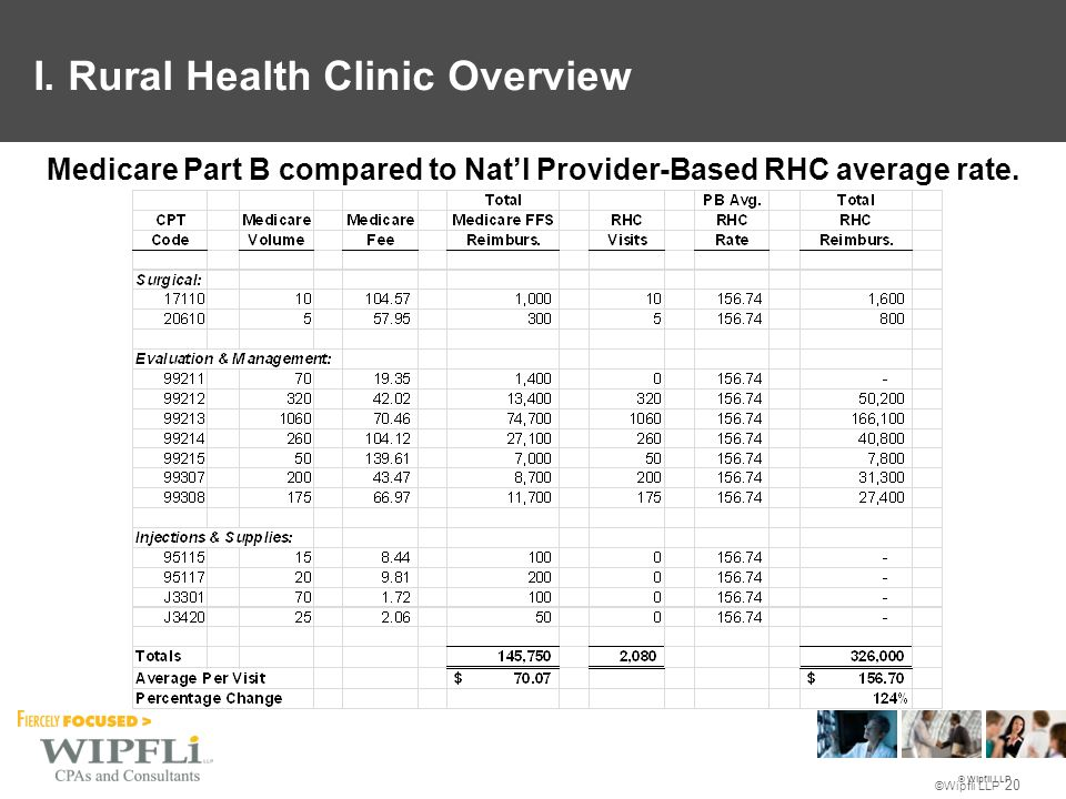 © Wipfli LLP ©Wipfli LLP 20 Medicare Part B compared to Nat'l Provider-Based RHC average rate.