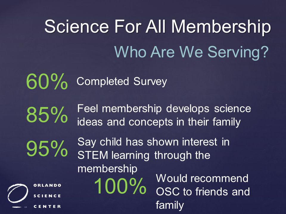 Science For All Membership Who Are We Serving? 60% Completed Survey 85% Feel membership develops science ideas and concepts in their family 95% Say ch