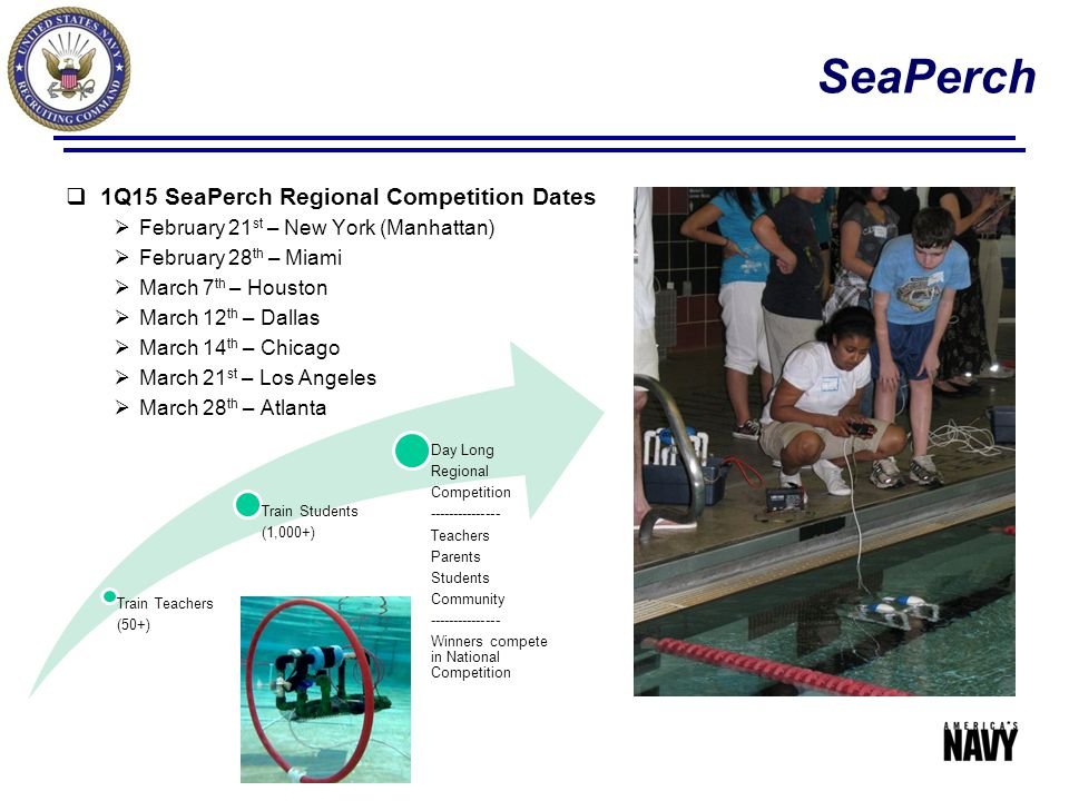 SeaPerch  1Q15 SeaPerch Regional Competition Dates  February 21 st – New York (Manhattan)  February 28 th – Miami  March 7 th – Houston  March 12 th – Dallas  March 14 th – Chicago  March 21 st – Los Angeles  March 28 th – Atlanta Train Teachers (50+) Train Students (1,000+) Day Long Regional Competition --------------- Teachers Parents Students Community --------------- Winners compete in National Competition