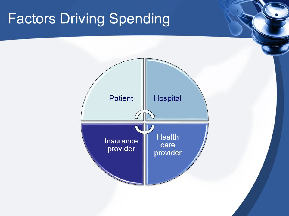 Factors Driving Spending PatientHospital Health care provider Insurance provider