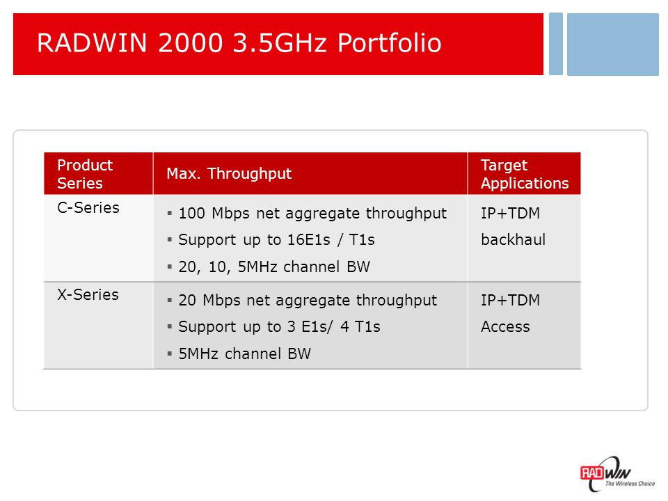 RADWIN 2000-C 3.5GHz Value Proposition Utilize your unexploited licensed spectrum to reduce CapEx / OpEX in backhaul applications :  PtMP / IP & cellular backhaul  Save in backhaul equipment cost and in Microwave license fee by using already paid 3.5GHz licensed band  Replace leased-line OpEx in cities by one time low cost investment  Reduce infrastructure backhaul costs in rural areas using the 3.5GHz long haul nLOS performance link