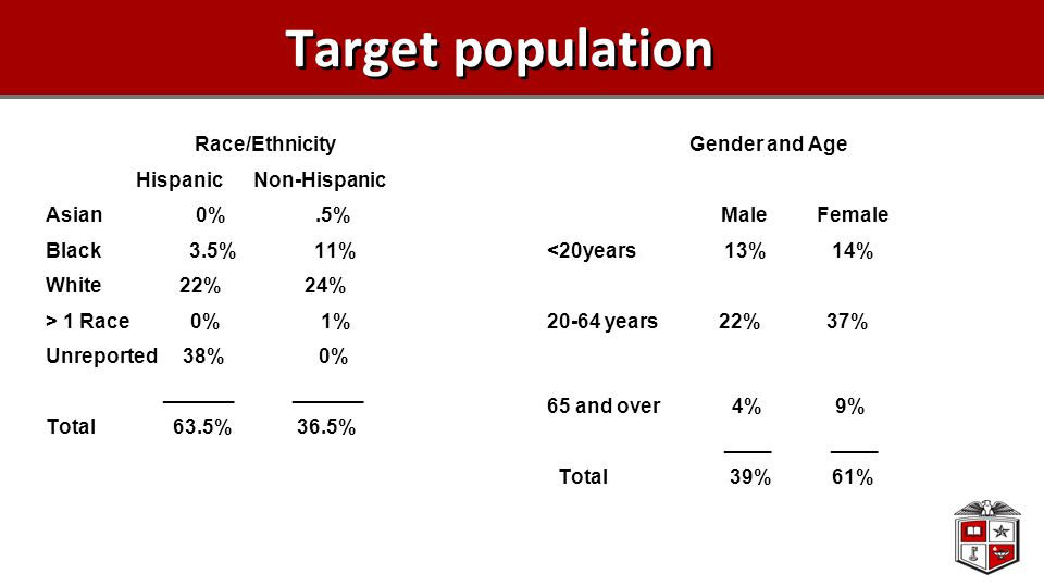 Target population Race/Ethnicity Hispanic Non-Hispanic Asian 0%.5% Black 3.5% 11% White 22% 24% > 1 Race 0% 1% Unreported 38% 0% ______ ______ Total 6
