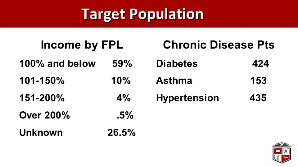 Target Population Income by FPL 100% and below 59% 101-150% 10% 151-200% 4% Over 200%.5% Unknown 26.5% Chronic Disease Pts Diabetes 424 Asthma 153 Hypertension 435