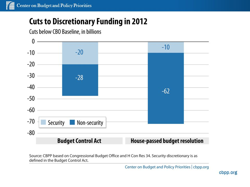 Center on Budget and Policy Priorities cbpp.org 14