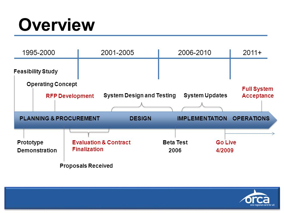 Feasibility Study Operating Concept RFP Development System Design and TestingSystem Updates Prototype Demonstration Proposals Received Evaluation & Contract Finalization Beta Test 2006 Go Live 4/2009 Overview PLANNING & PROCUREMENT DESIGN IMPLEMENTATIONOPERATIONS 1995-2000 2001-20052006-2010 2011+ Full System Acceptance