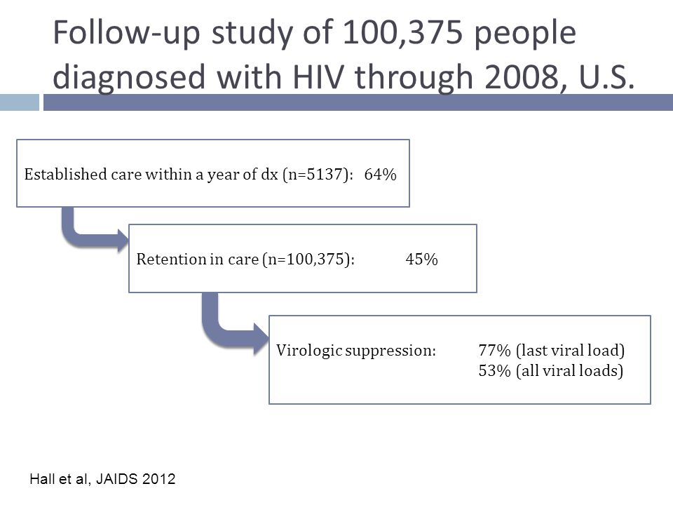 Follow-up study of 100,375 people diagnosed with HIV through 2008, U.S.