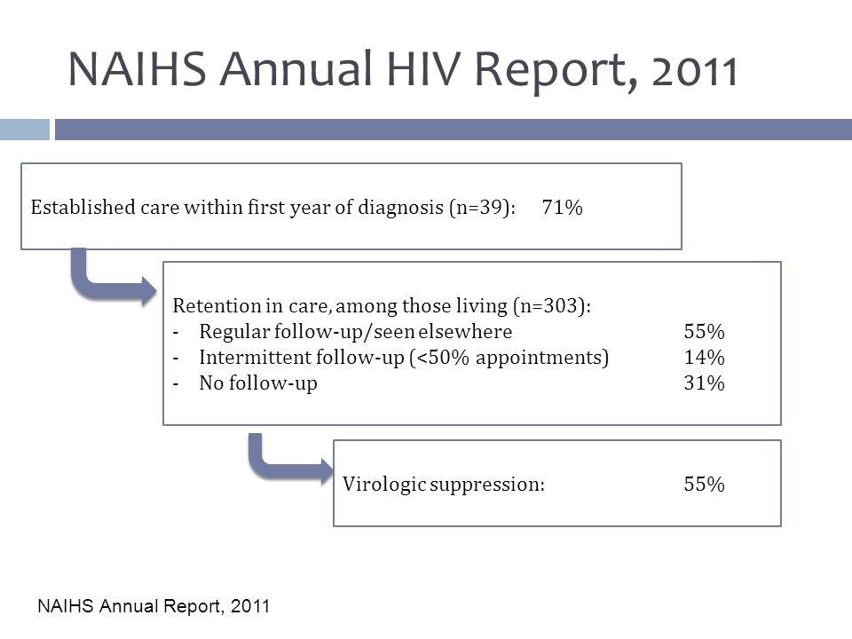 NAIHS Annual HIV Report, 2011 Established care within first year of diagnosis (n=39): 71% Retention in care, among those living (n=303): -Regular follow-up/seen elsewhere55% -Intermittent follow-up (<50% appointments)14% -No follow-up31% Virologic suppression:55% NAIHS Annual Report, 2011