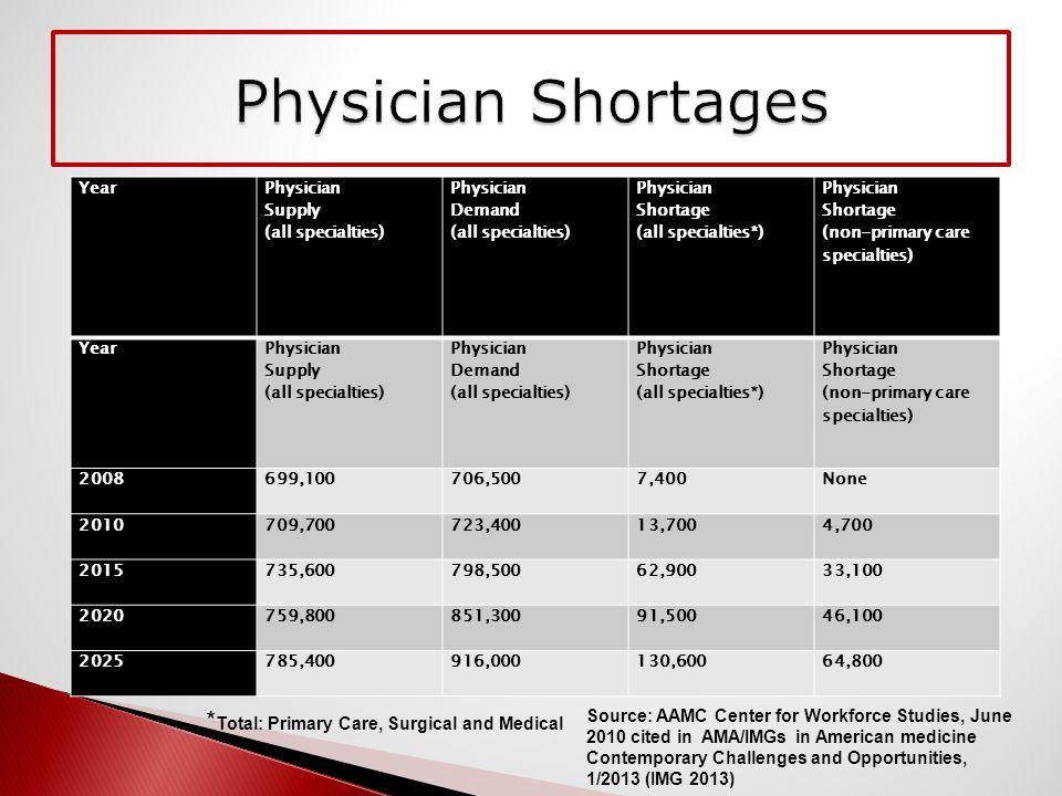 Year Physician Supply (all specialties) Physician Demand (all specialties) Physician Shortage (all specialties*) Physician Shortage (non-primary care specialties) Year Physician Supply (all specialties) Physician Demand (all specialties) Physician Shortage (all specialties*) Physician Shortage (non-primary care specialties) 2008699,100706,5007,400None 2010709,700723,40013,7004,700 2015735,600798,50062,90033,100 2020759,800851,30091,50046,100 2025785,400916,000130,60064,800 Source: AAMC Center for Workforce Studies, June 2010 cited in AMA/IMGs in American medicine Contemporary Challenges and Opportunities, 1/2013 (IMG 2013) * Total: Primary Care, Surgical and Medical