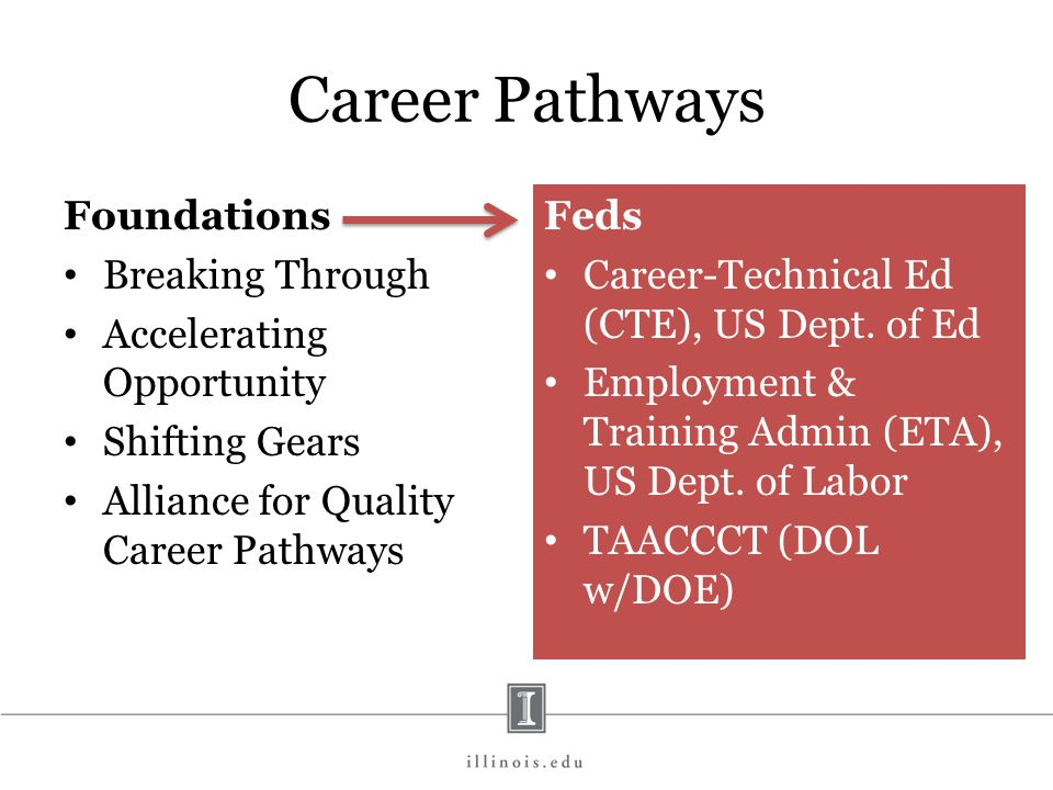 Career Pathways Foundations Breaking Through Accelerating Opportunity Shifting Gears Alliance for Quality Career Pathways Feds Career-Technical Ed (CTE), US Dept.