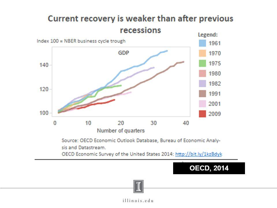 OECD, 2014