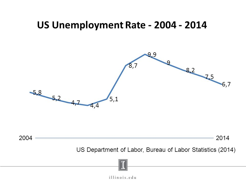 20042014 US Department of Labor, Bureau of Labor Statistics (2014)