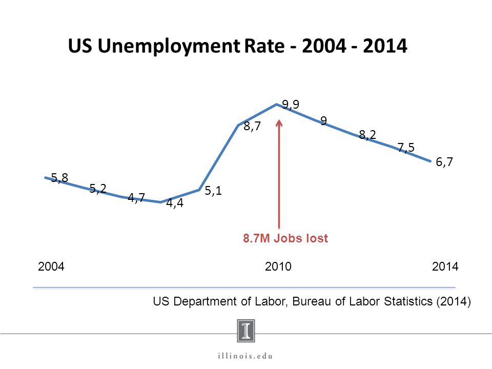 20042014 8.7M Jobs lost 2010 US Department of Labor, Bureau of Labor Statistics (2014)