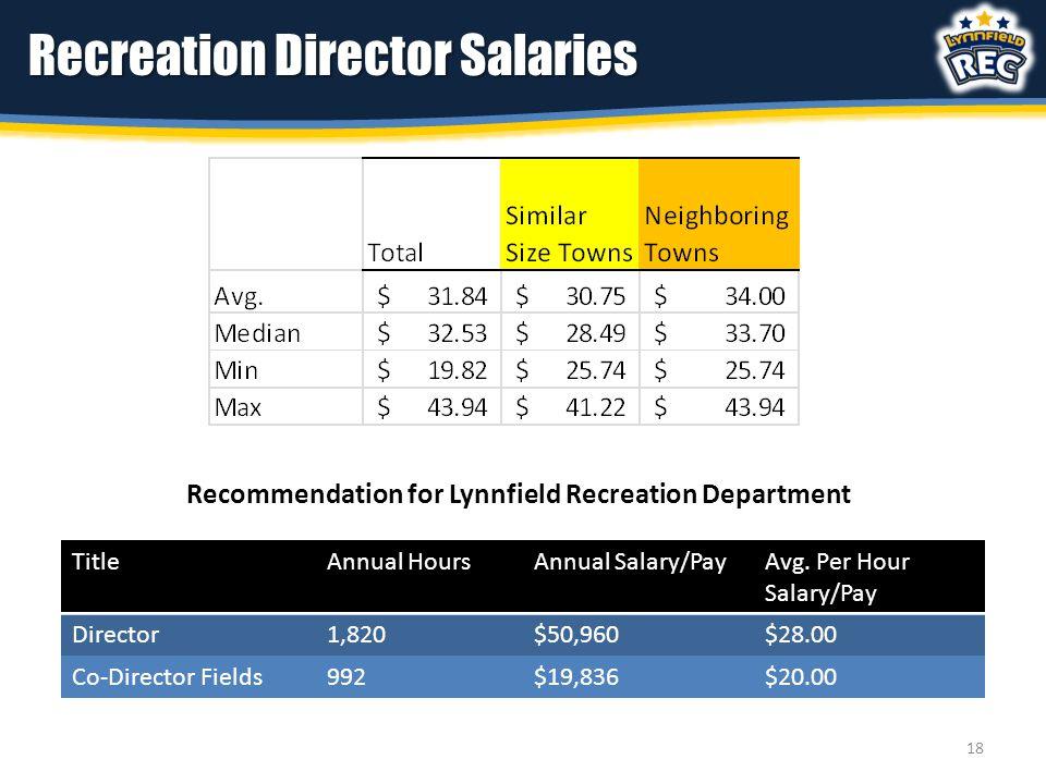 Recreation Director Salaries Recommendation for Lynnfield Recreation Department TitleAnnual HoursAnnual Salary/PayAvg.