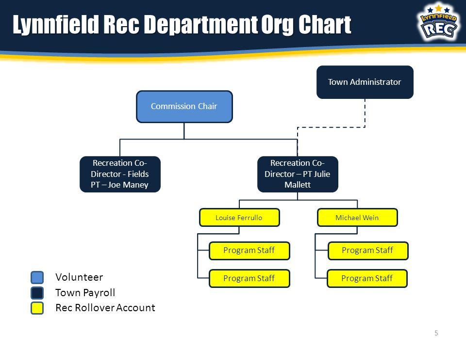 Commission Chair Recreation Co- Director - Fields PT – Joe Maney Town Payroll Recreation Co- Director – PT Julie Mallett Louise Ferrullo Rec Rollover
