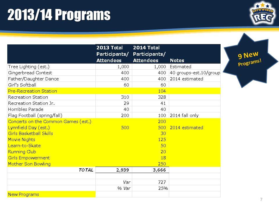 2013/14 Programs 9 New Programs! 7