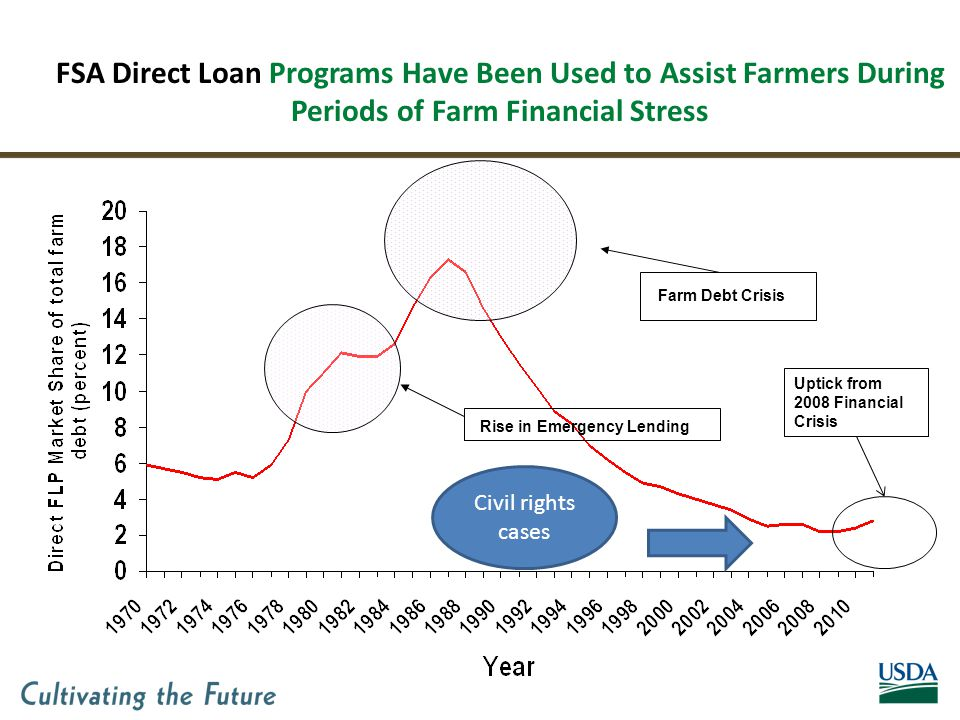 FSA Direct Loan Programs Have Been Used to Assist Farmers During Periods of Farm Financial Stress Rise in Emergency Lending Farm Debt Crisis Uptick from 2008 Financial Crisis Civil rights cases