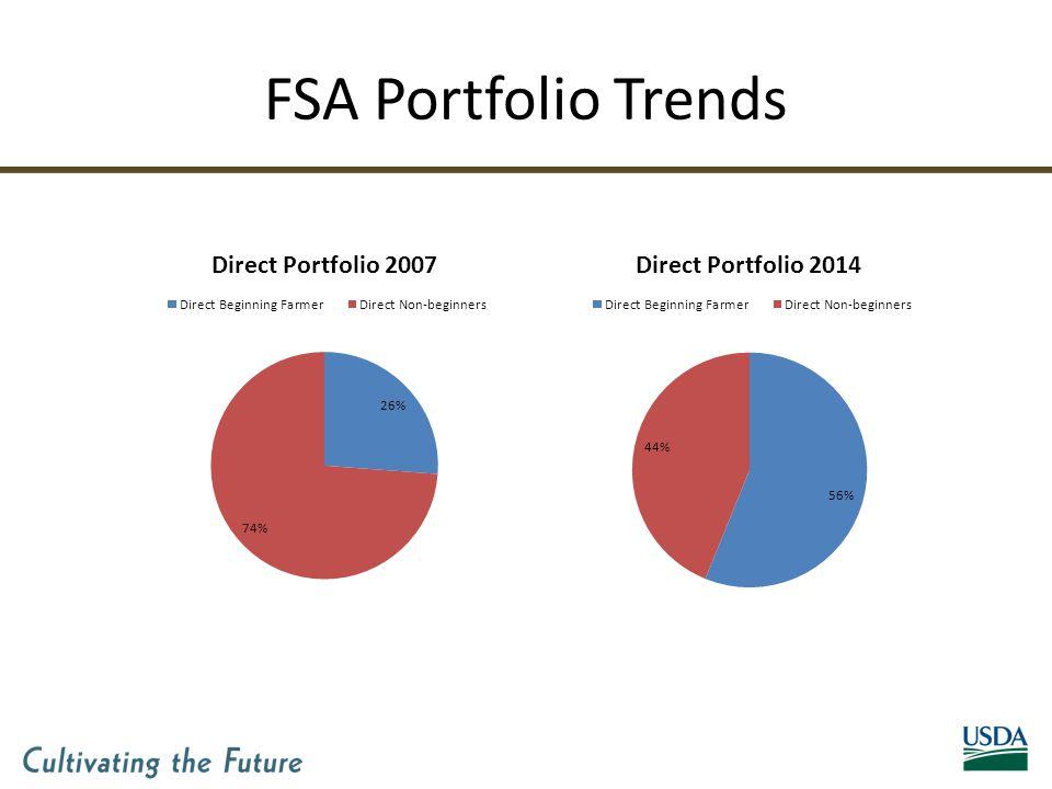 FSA Portfolio Trends