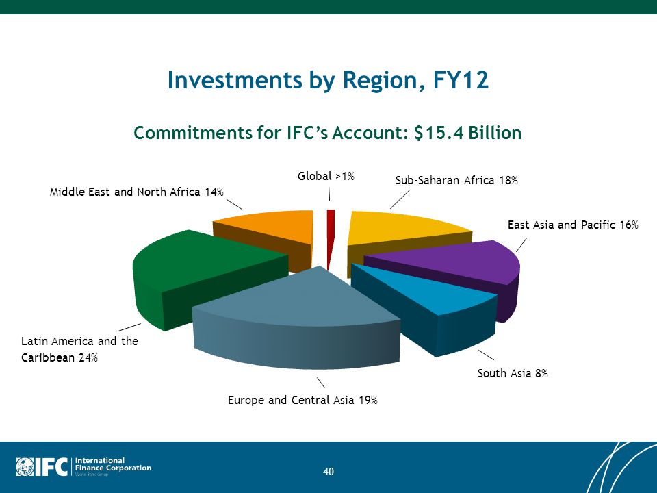40 Investments by Region, FY12 Commitments for IFC's Account: $15.4 Billion Sub-Saharan Africa 18% East Asia and Pacific 16% South Asia 8% Europe and Central Asia 19% Latin America and the Caribbean 24% Middle East and North Africa 14% Global >1%
