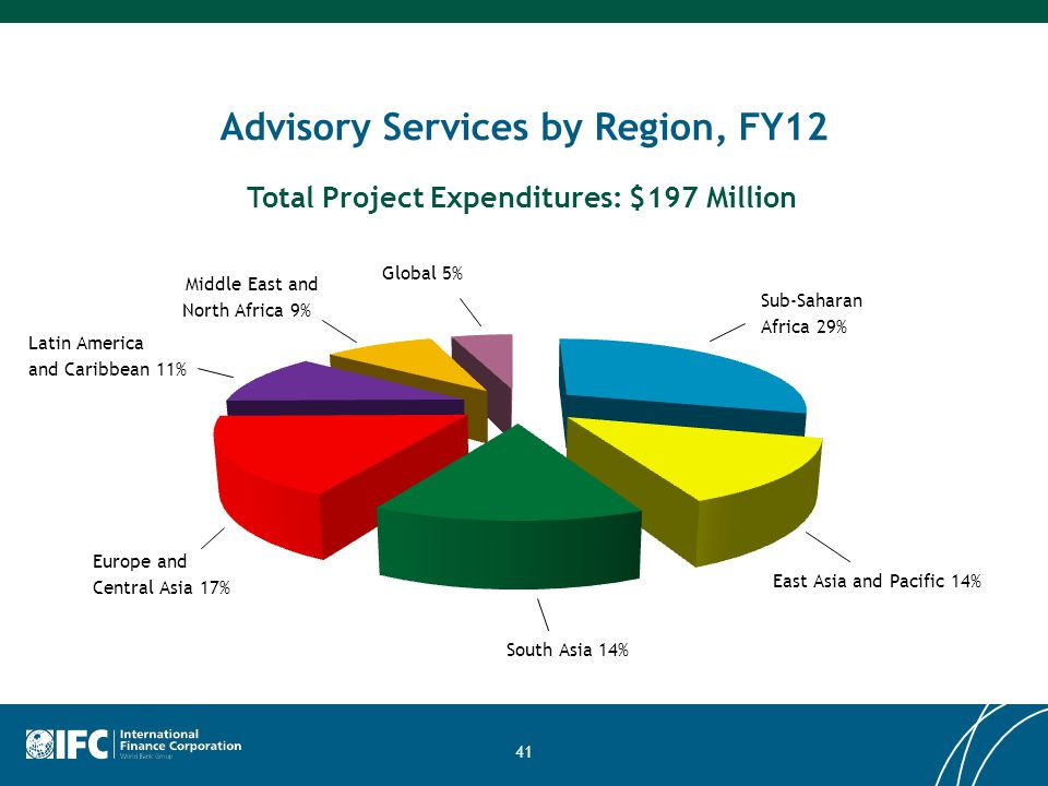 41 Advisory Services by Region, FY12 Sub-Saharan Africa 29% Total Project Expenditures: $197 Million East Asia and Pacific 14% South Asia 14% Latin Am