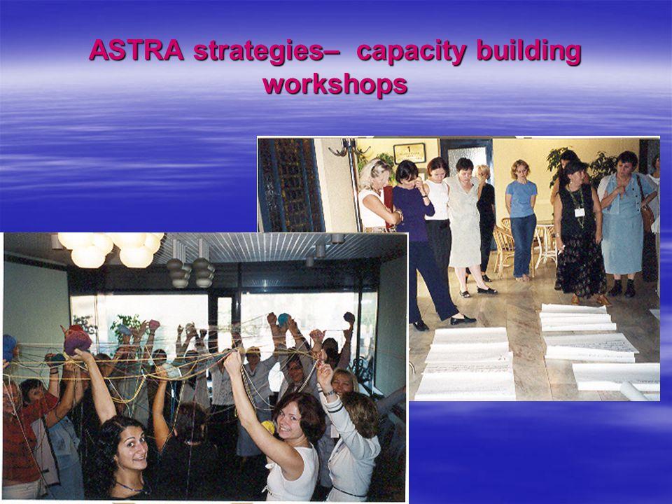ASTRA strategies– capacity building workshops