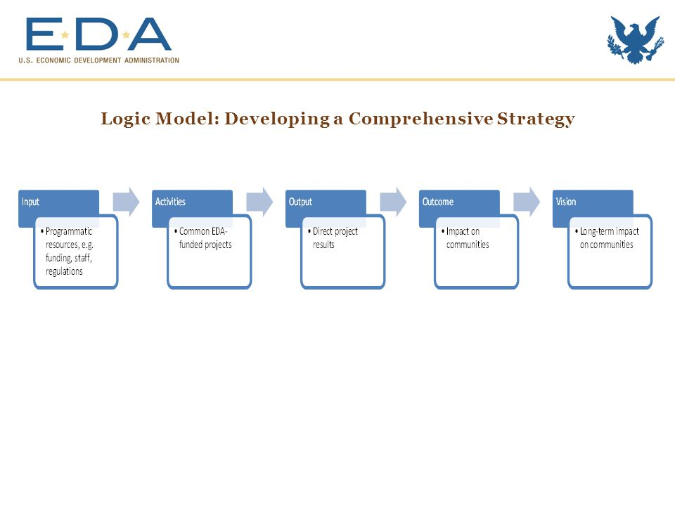 Tying it All Together: Research, Practice and Tools  Harness the results from EDA supported research of cutting-edge economic development practices, methods, and tools to: Help EDA stakeholders utilize new economic methods in their applications and justifications.