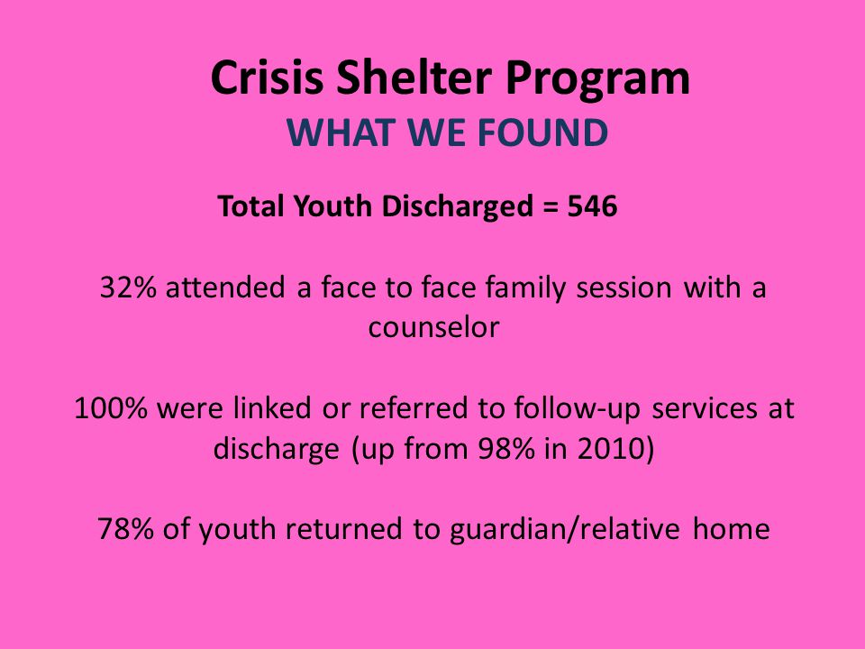 Crisis Shelter Program WHAT WE FOUND Total Youth Discharged = 546 32% attended a face to face family session with a counselor 100% were linked or referred to follow-up services at discharge (up from 98% in 2010) 78% of youth returned to guardian/relative home