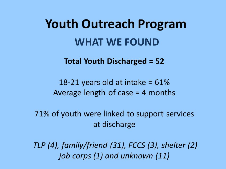 Youth Outreach Program WHAT WE FOUND Total Youth Discharged = 52 18-21 years old at intake = 61% Average length of case = 4 months 71% of youth were linked to support services at discharge TLP (4), family/friend (31), FCCS (3), shelter (2) job corps (1) and unknown (11)