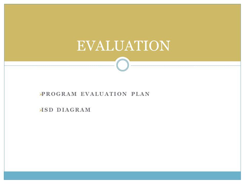  PROGRAM EVALUATION PLAN  ISD DIAGRAM EVALUATION