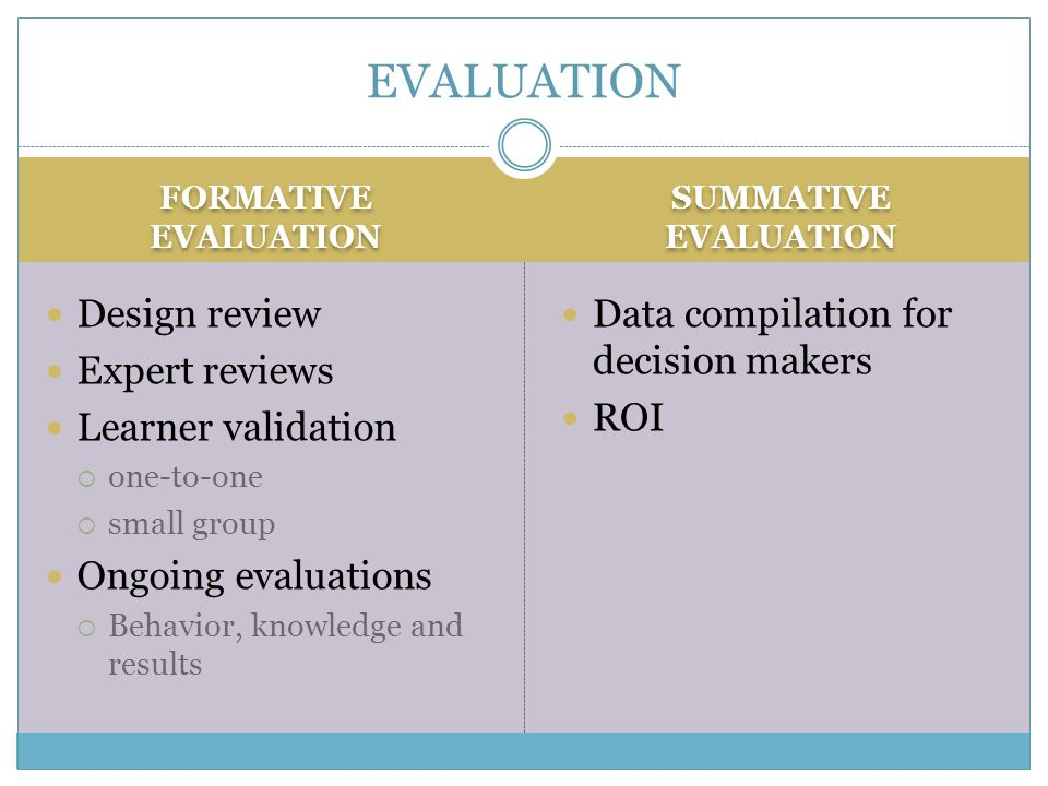 FORMATIVE EVALUATION SUMMATIVE EVALUATION Design review Expert reviews Learner validation  one-to-one  small group Ongoing evaluations  Behavior, knowledge and results Data compilation for decision makers ROI EVALUATION
