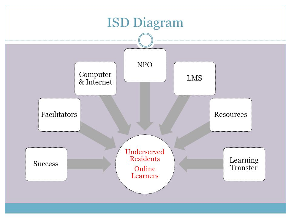 ISD Diagram Underserved Residents Online Learners SuccessFacilitators Computer & Internet NPOLMSResources Learning Transfer