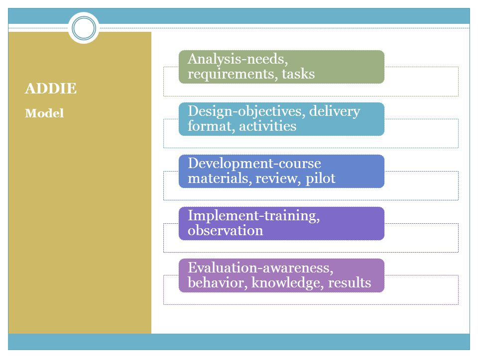 ADDIE Model Analysis-needs, requirements, tasks Design-objectives, delivery format, activities Development-course materials, review, pilot Implement-t