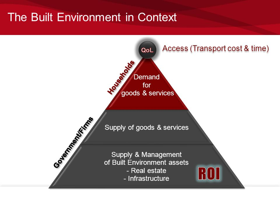 The Built Environment in Context Demand for goods & services Supply of goods & services Supply & Management of Built Environment assets - Real estate