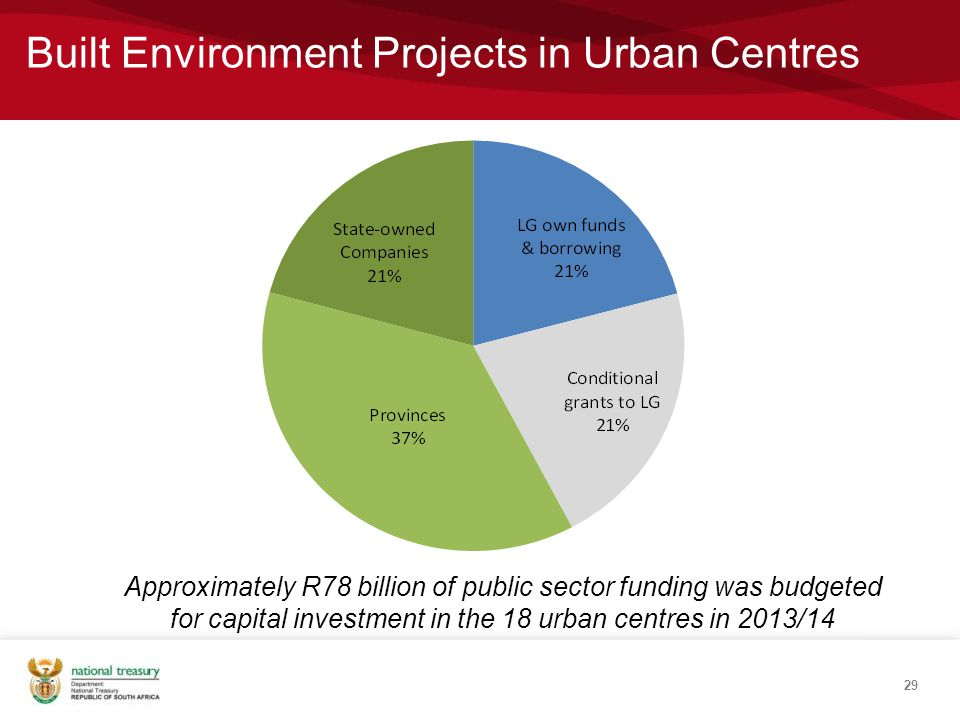 29 Approximately R78 billion of public sector funding was budgeted for capital investment in the 18 urban centres in 2013/14 Built Environment Projects in Urban Centres