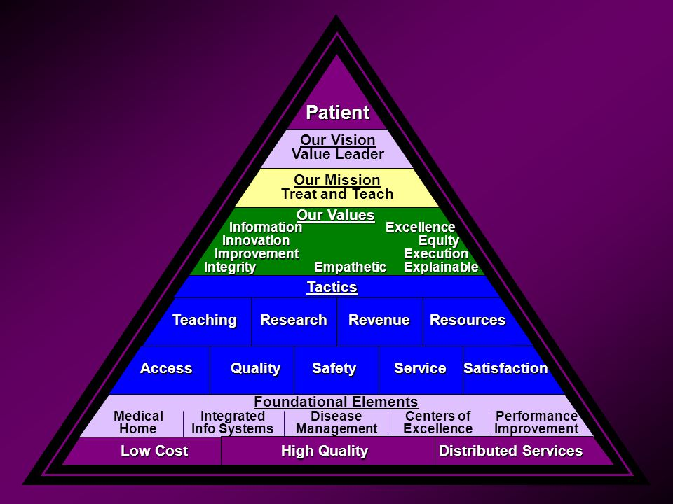 Patient Our Vision Value Leader Our Mission Treat and Teach Our Values Information Information Innovation Innovation Improvement ImprovementIntegrity Tactics ResourcesTeachingResearchRevenue AccessQualitySafetySatisfactionService Foundational Elements Medical Home Integrated Info Systems Disease Management Centers of Excellence Performance Improvement Low Cost Distributed Services High Quality Excellence Excellence Equity Equity Execution Execution Explainable Explainable Empathetic