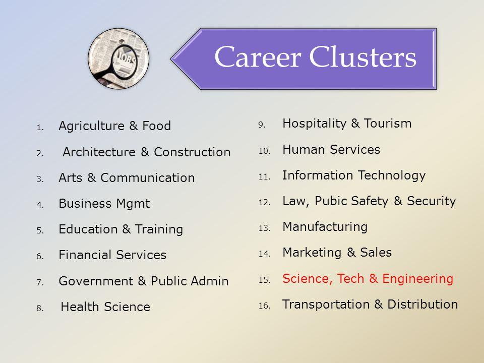 Business Writing Beginning Language Beginning Math Career Clusters