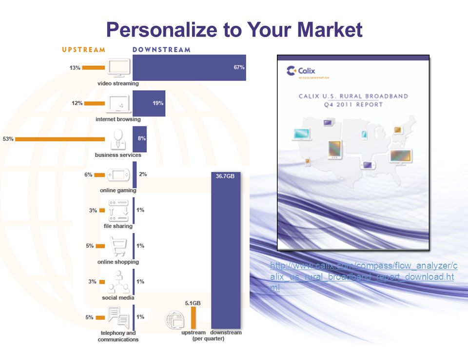 Personalize to Your Market http://www.calix.com/compass/flow_analyzer/c alix_us_rural_broadband_report_download.ht ml