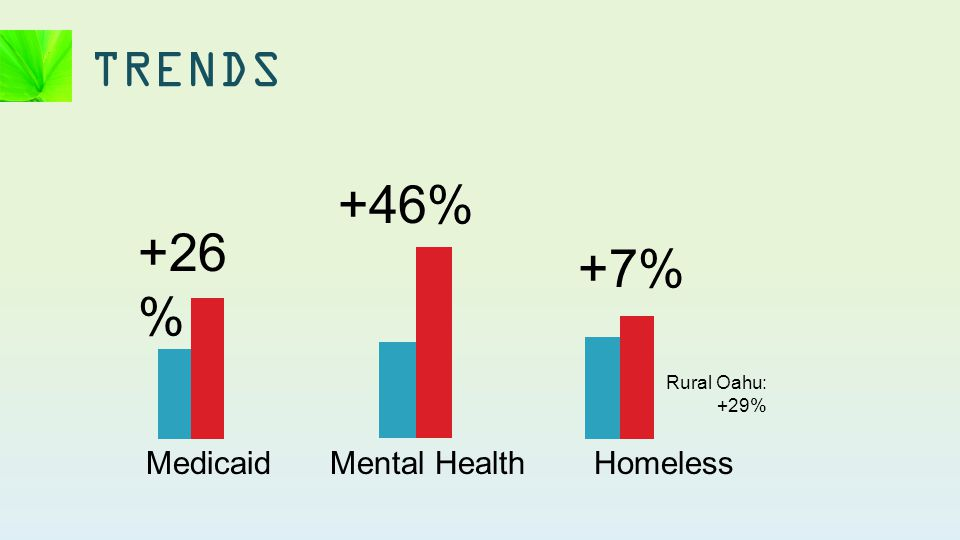 TRENDS Homeless +7% Rural Oahu: +29% Mental Health +46% Medicaid +26 %