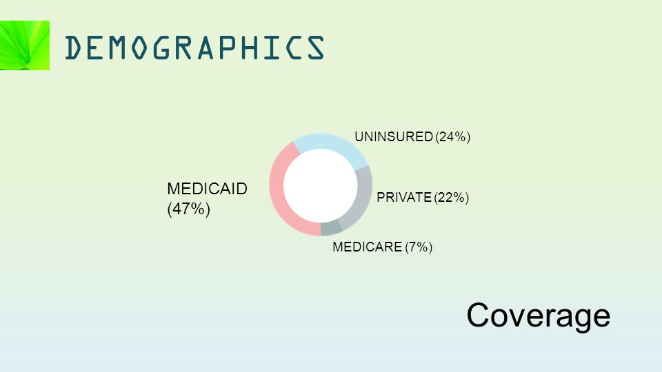 DEMOGRAPHICS MEDICAID (47%) UNINSURED (24%) PRIVATE (22%) MEDICARE (7%) Coverage