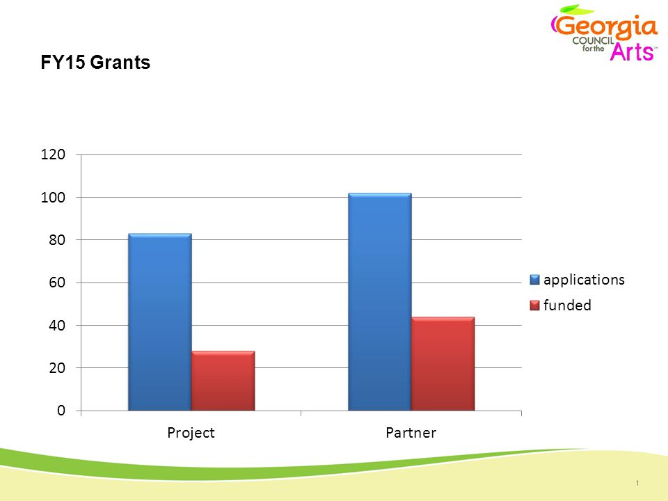 1 FY15 Grants