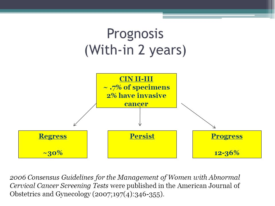 Prognosis (With-in 2 years) CIN II-III ~.7% of specimens 2% have invasive cancer Regress ~30% PersistProgress 12-36% 2006 Consensus Guidelines for the Management of Women with Abnormal Cervical Cancer Screening Tests were published in the American Journal of Obstetrics and Gynecology (2007;197(4):346-355).