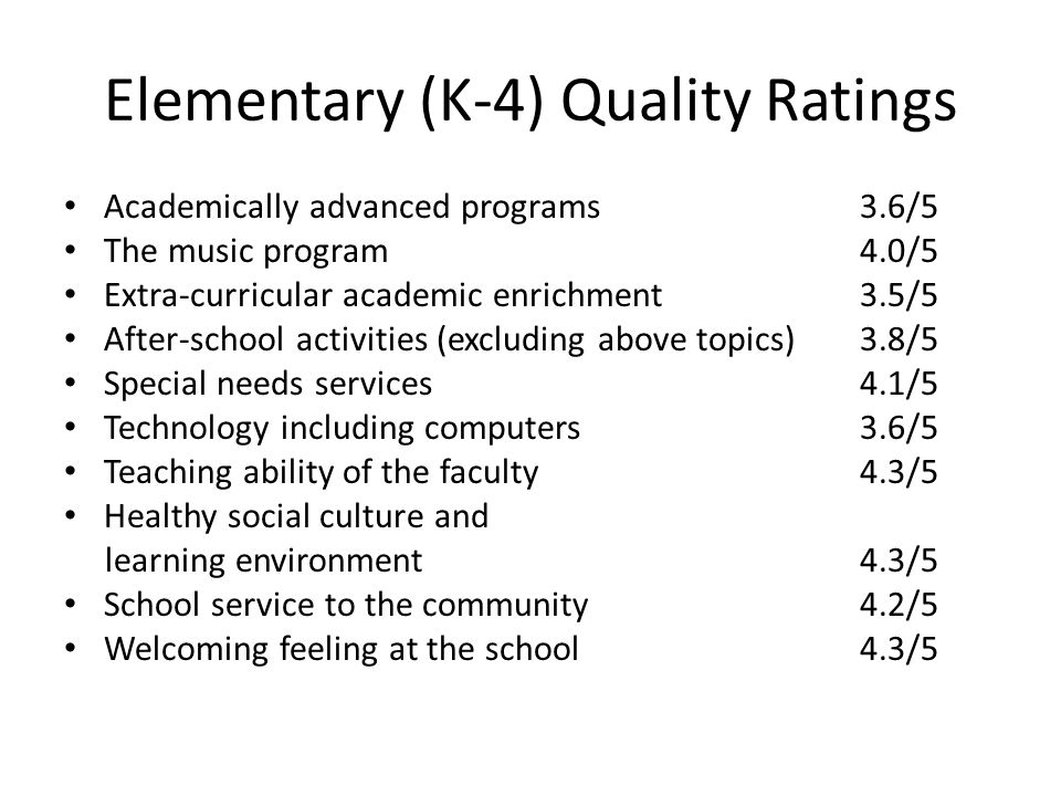 Elementary (K-4) Quality Ratings Academically advanced programs3.6/5 The music program4.0/5 Extra-curricular academic enrichment3.5/5 After-school activities (excluding above topics)3.8/5 Special needs services4.1/5 Technology including computers3.6/5 Teaching ability of the faculty4.3/5 Healthy social culture and learning environment4.3/5 School service to the community4.2/5 Welcoming feeling at the school4.3/5