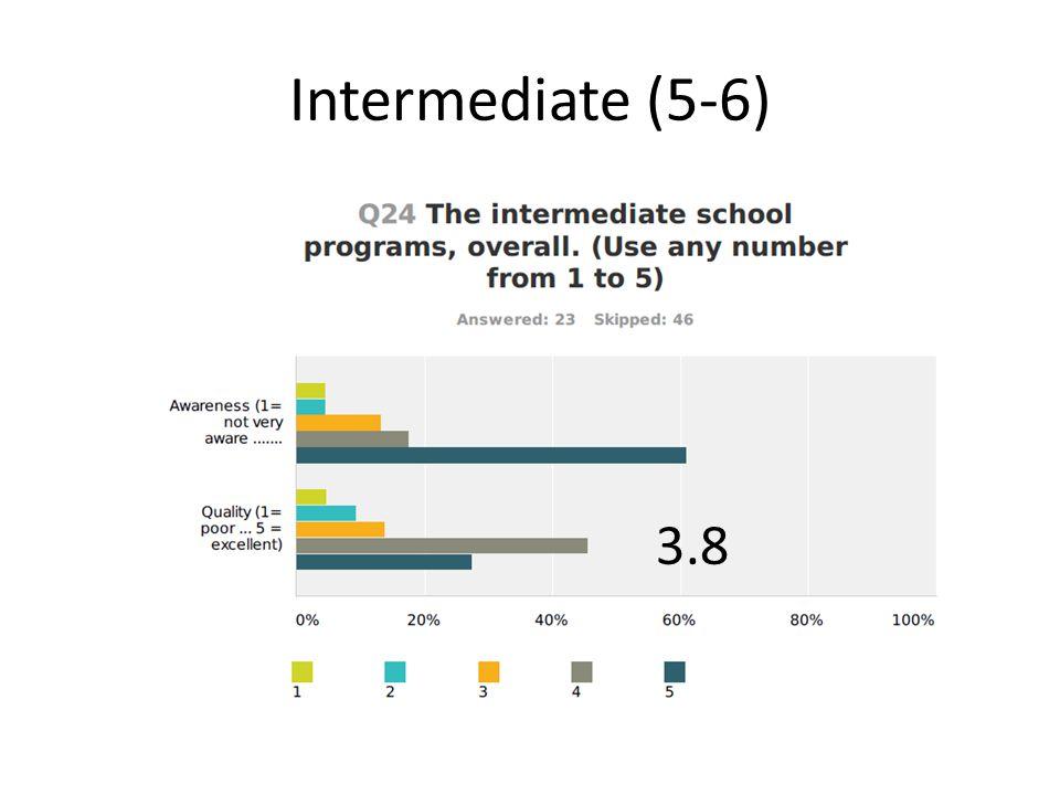 Intermediate (5-6) 3.8